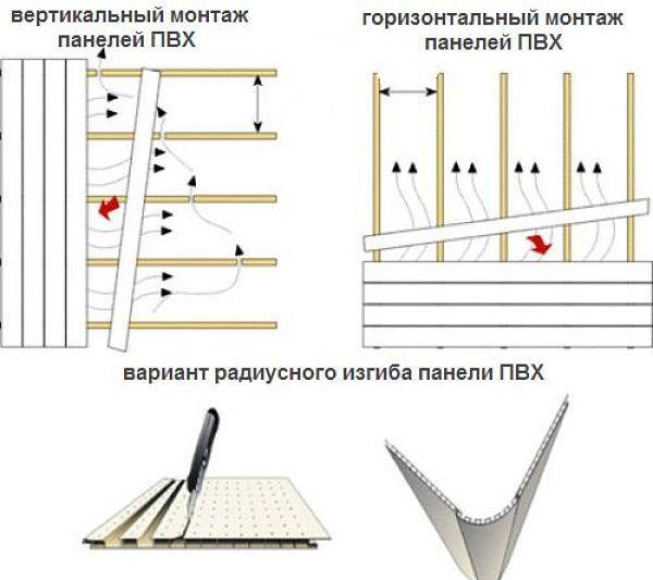 Монтаж пластиковых панелей